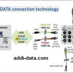 Addi Data – Industrial Measurement and Automation