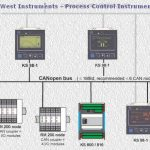 West Instruments – Process Control Instruments