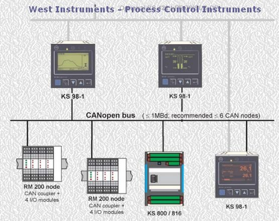CANopen IO expansion - West Instruments