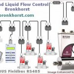 Gas and Liquid Flow Control – Bronkhorst