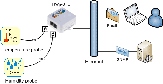 HWg-STE web thermometer