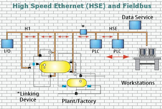 High Speed Ethernet HSE - Fieldbus