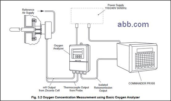 ABB - Analytical Instruments - Water and Air